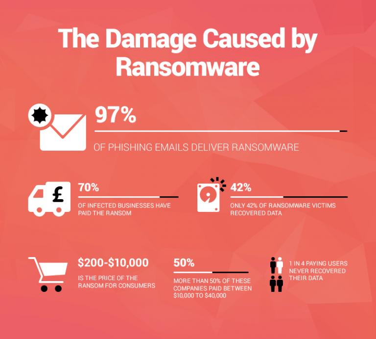 remove ransomware