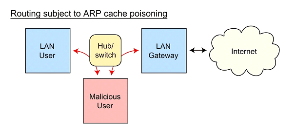 What Is ARP Spoofing attack and How does it work